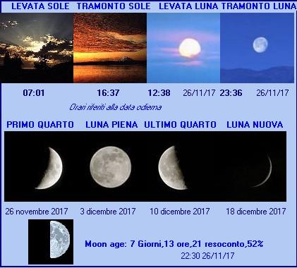 .:: CampaniaMeteo.it - Fasi Lunari ::.